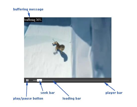 Чем перекодировать видео
